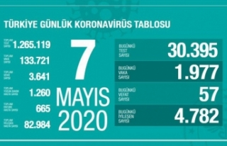 Türkiye'de son 24 saatte 4 bin 782 hasta iyileşti!