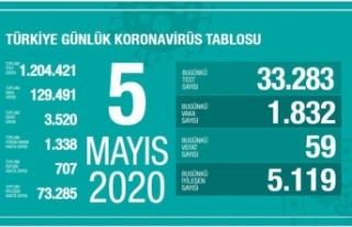 Türkiye'de son 24 saatte 5 bin 119 hasta iyileşti!