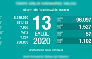 Türkiye'de son 24 saatte 57 kişi vefat etti!
