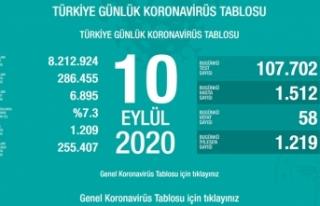 Türkiye'de son 24 saatte 58 kişi vefat etti!