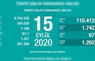 Türkiye'de son 24 saatte 67 kişi vefat etti!