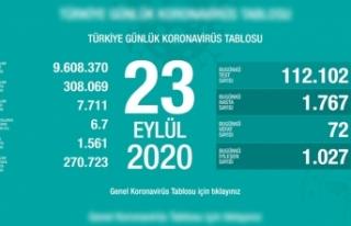 Türkiye'de son 24 saatte 72 kişi vefat etti!