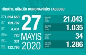 Türkiye'de son 24 saatte 34 kişi vefat etti!