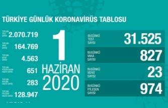 Türkiye'de son 24 saatte 23 kişi vefat etti!
