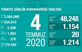 Türkiye'de son 24 saatte 20 kişi vefat etti!