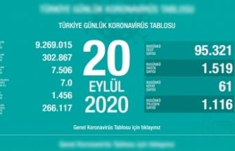 Türkiye'de son 24 saatte 61 kişi vefat etti!