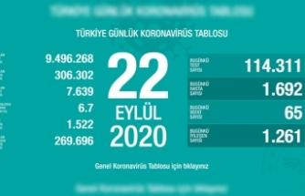 Türkiye'de son 24 saatte 65 kişi vefat etti!