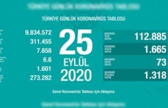 Türkiye'de son 24 saatte 73 kişi vefat etti!