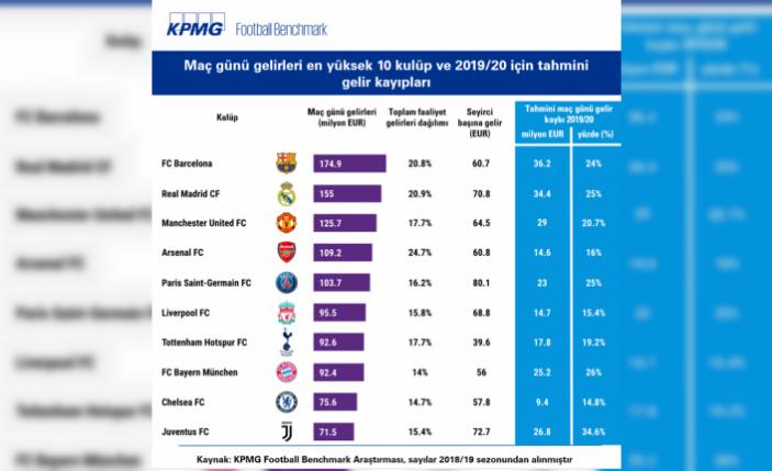 Seyircisiz maçlar dev kulüplere 231 milyon euro kaybettirdi